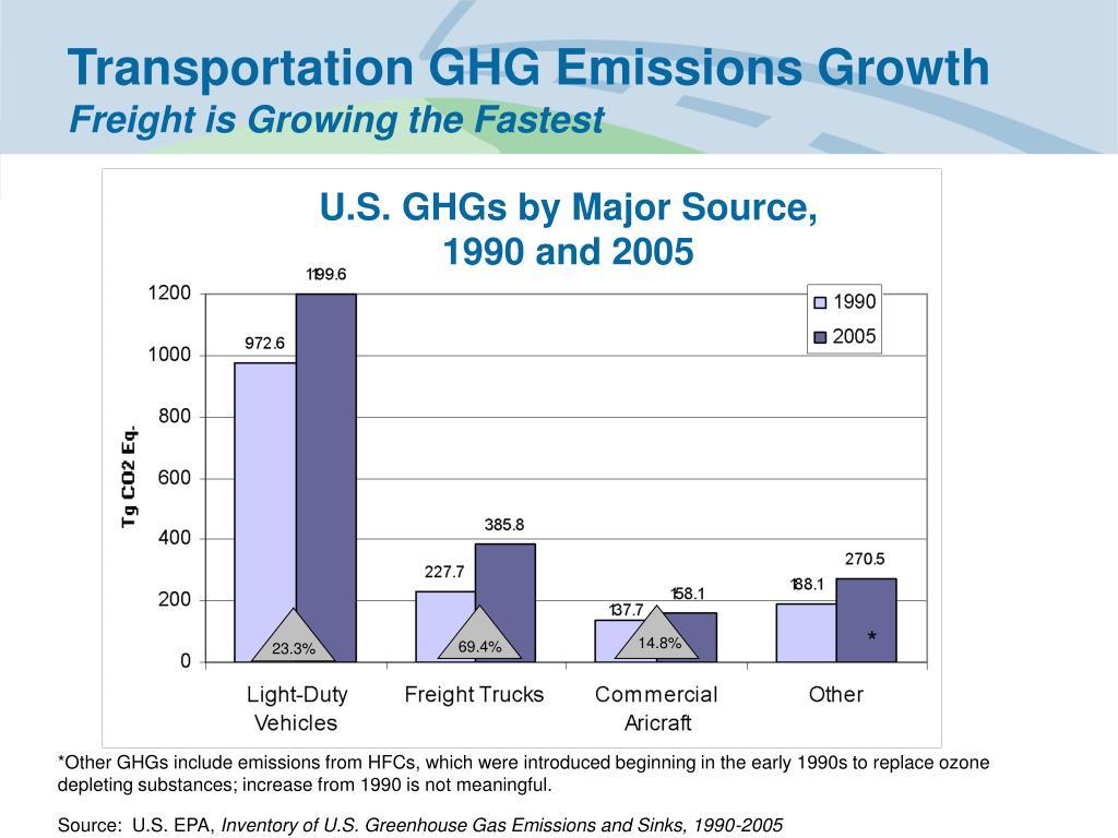 Transportation GHG Emissions Growth