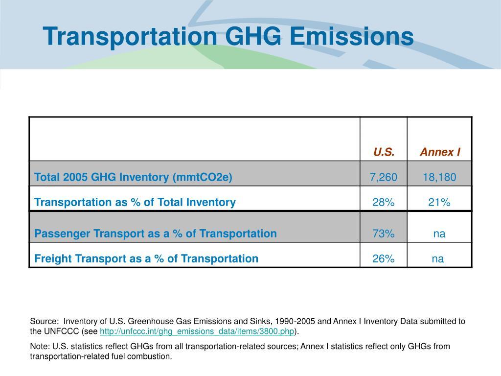 Transportation GHG Emissions