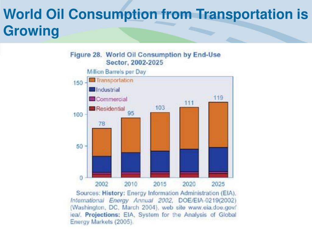 World Oil Consumption from Transportation is Growing