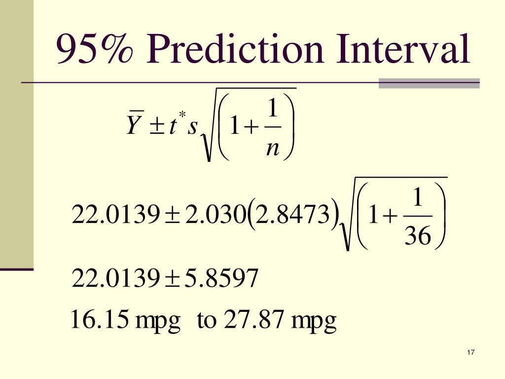 95% Prediction Interval