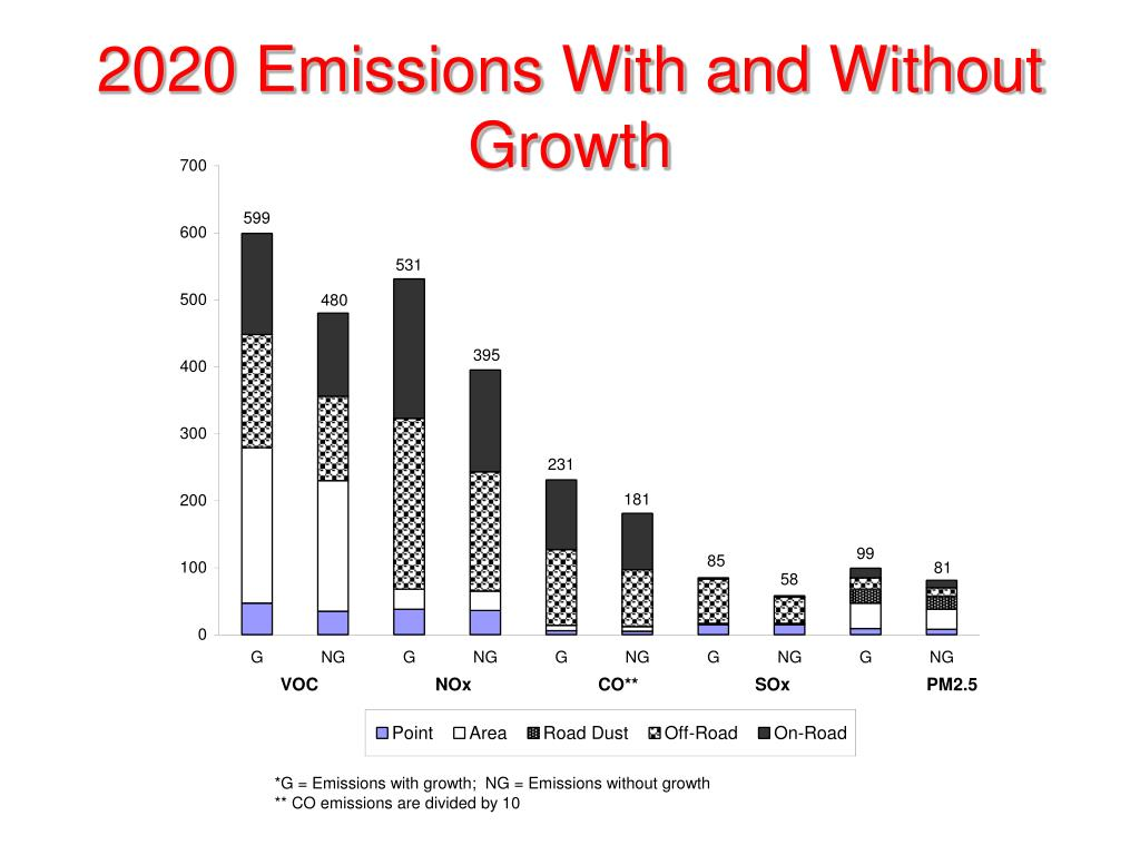 2020 Emissions With and Without Growth