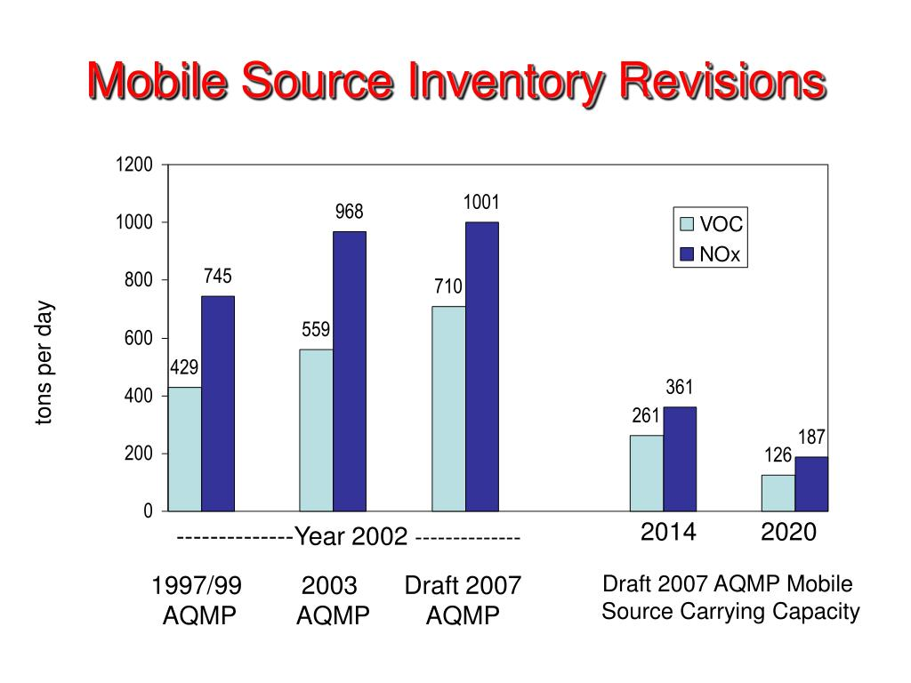 Mobile Source Inventory Revisions