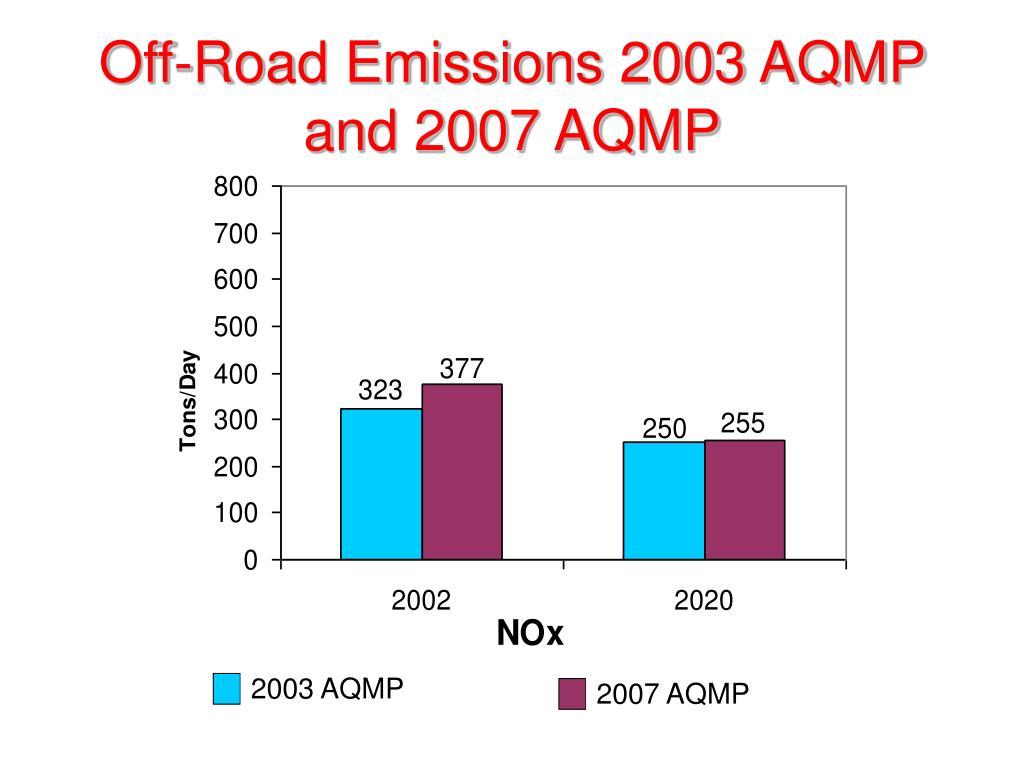 2003 AQMP