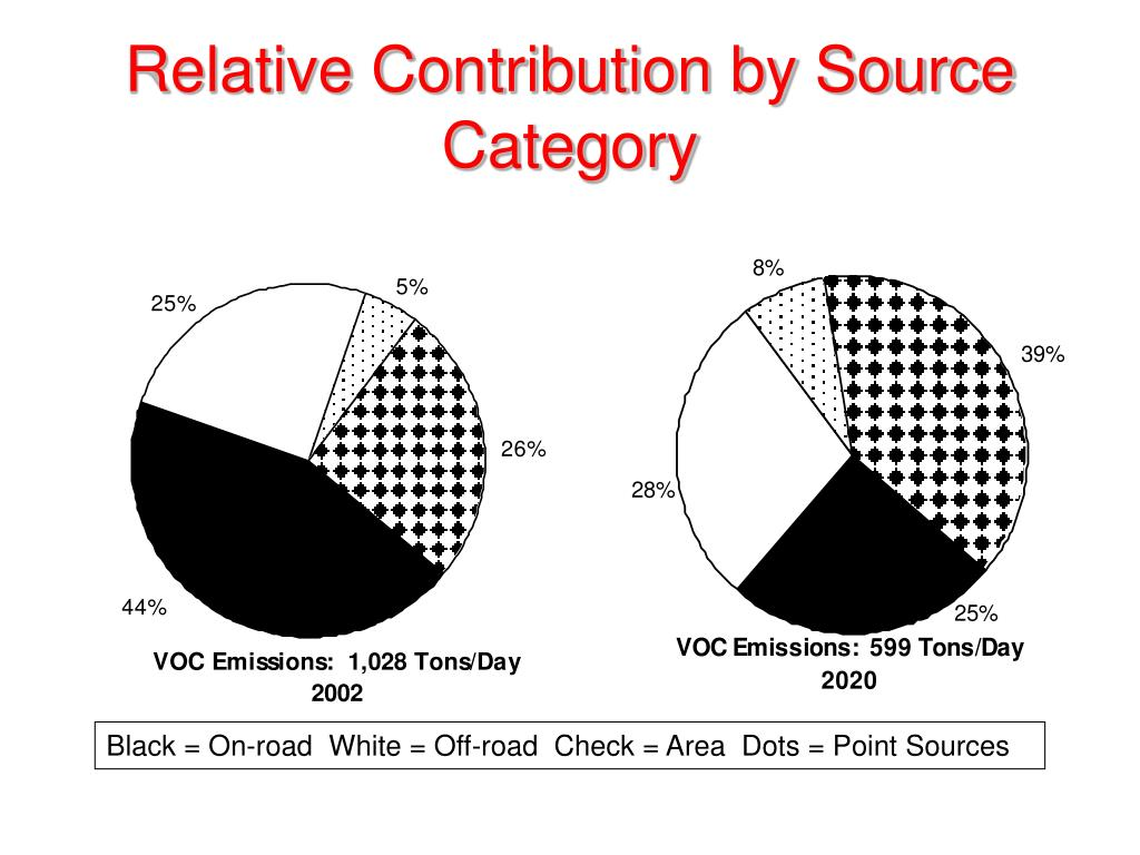 Relative Contribution by Source Category