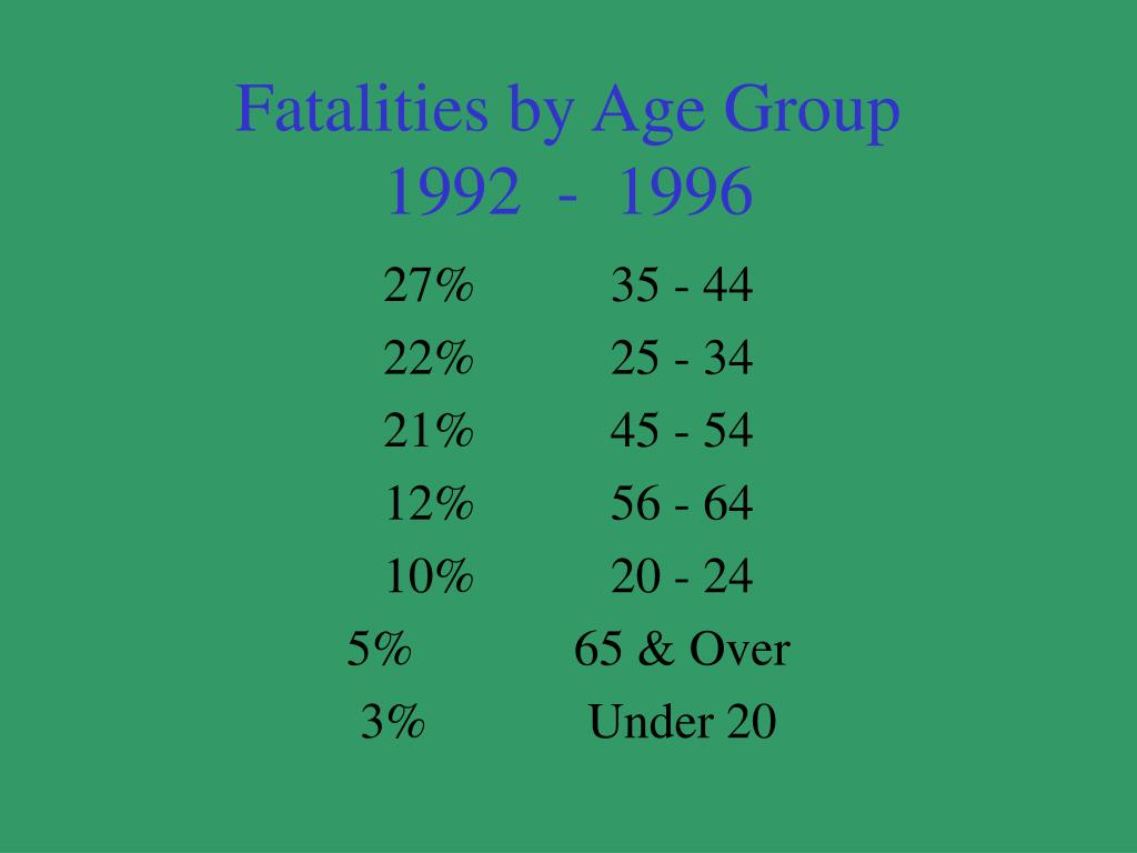 Fatalities by Age Group