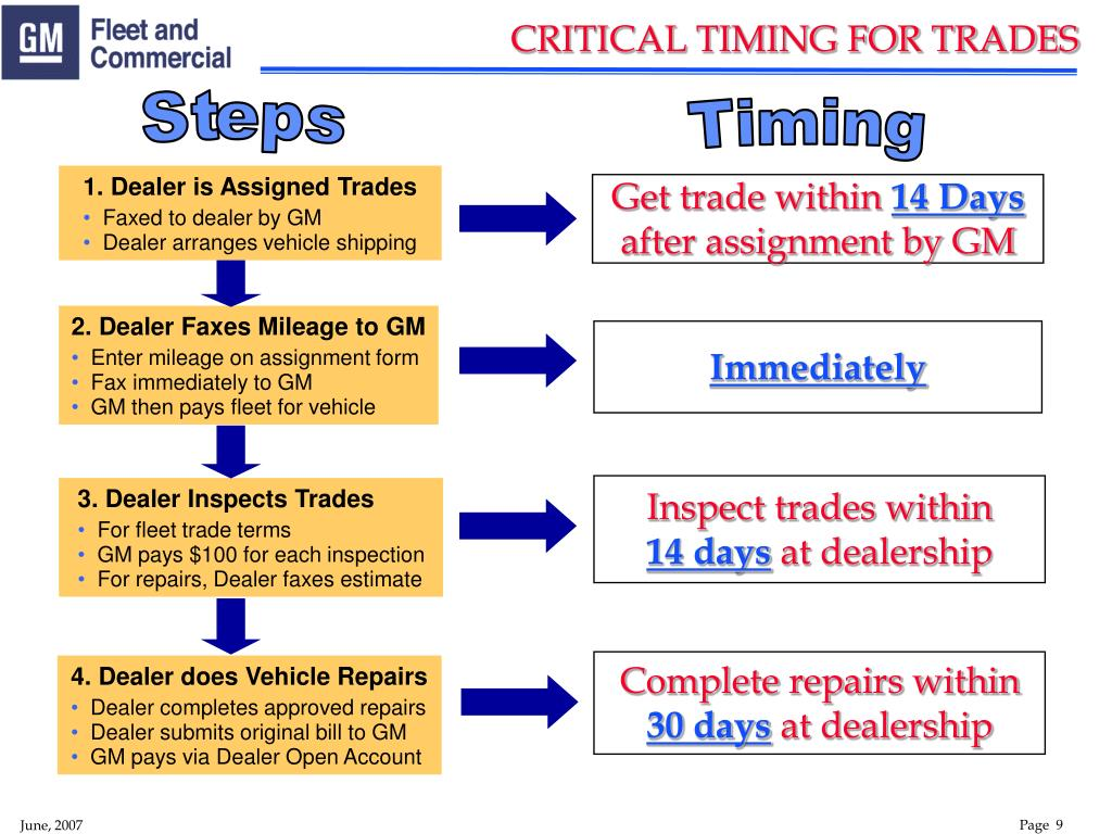 CRITICAL TIMING FOR TRADES