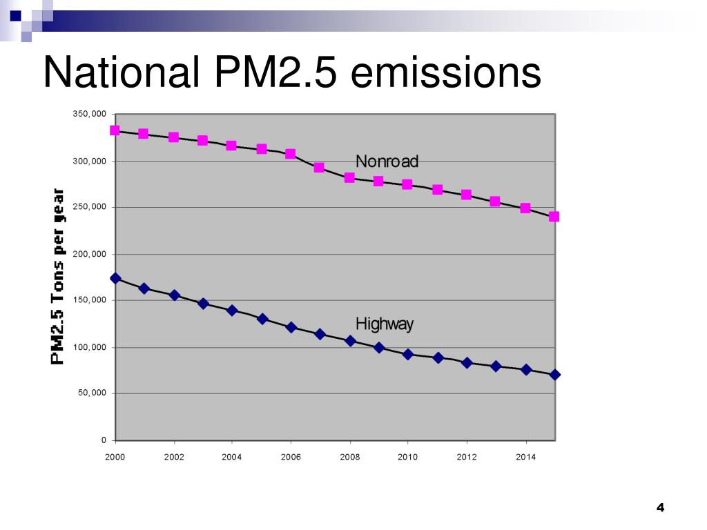 National PM2.5 emissions