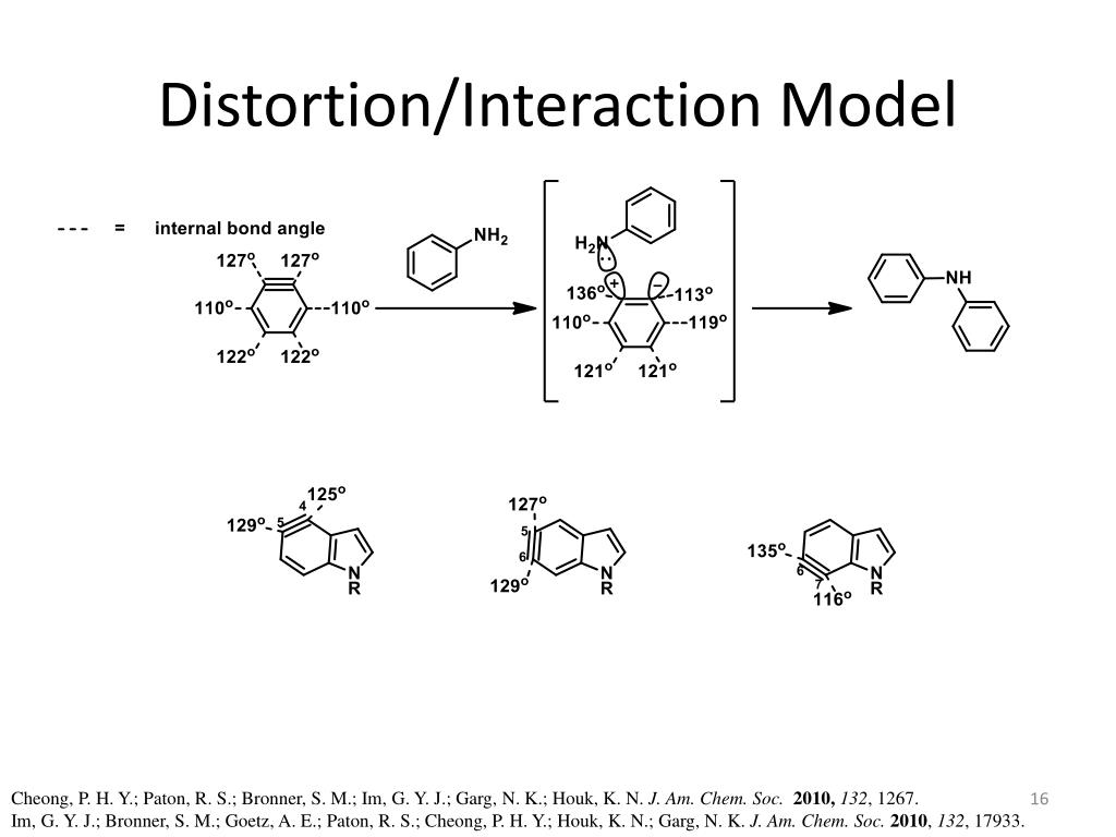 Distortion/Interaction Model