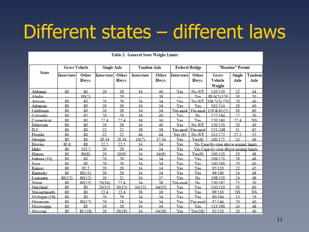 Different states – different laws