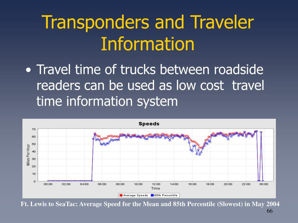 Transponders and Traveler Information