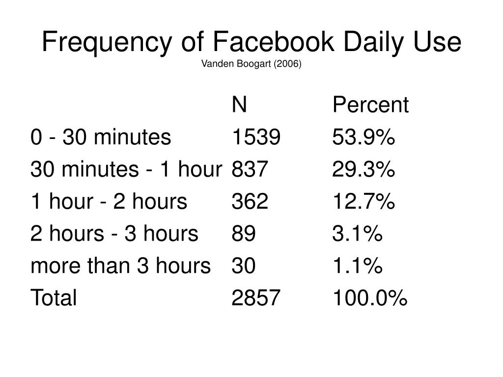 Frequency of Facebook Daily Use