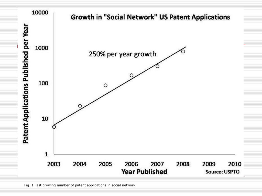 Fig. 1 Fast growing number of patent applications in social network