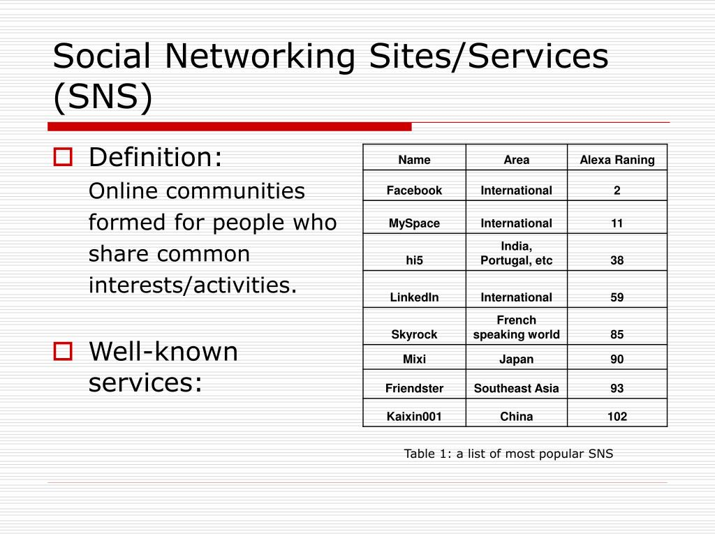 Social Networking Sites/Services (SNS)