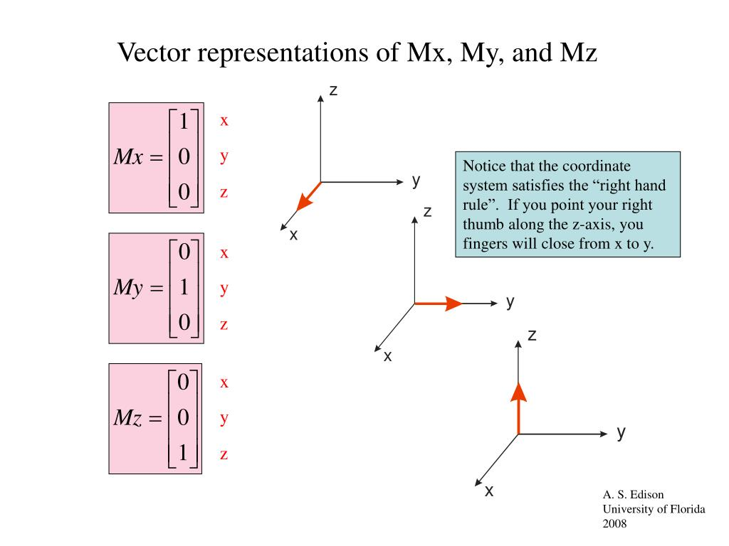 Vector representations of Mx, My, and Mz