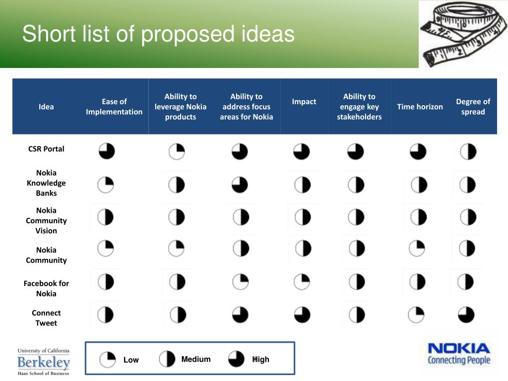 Short list of proposed ideas