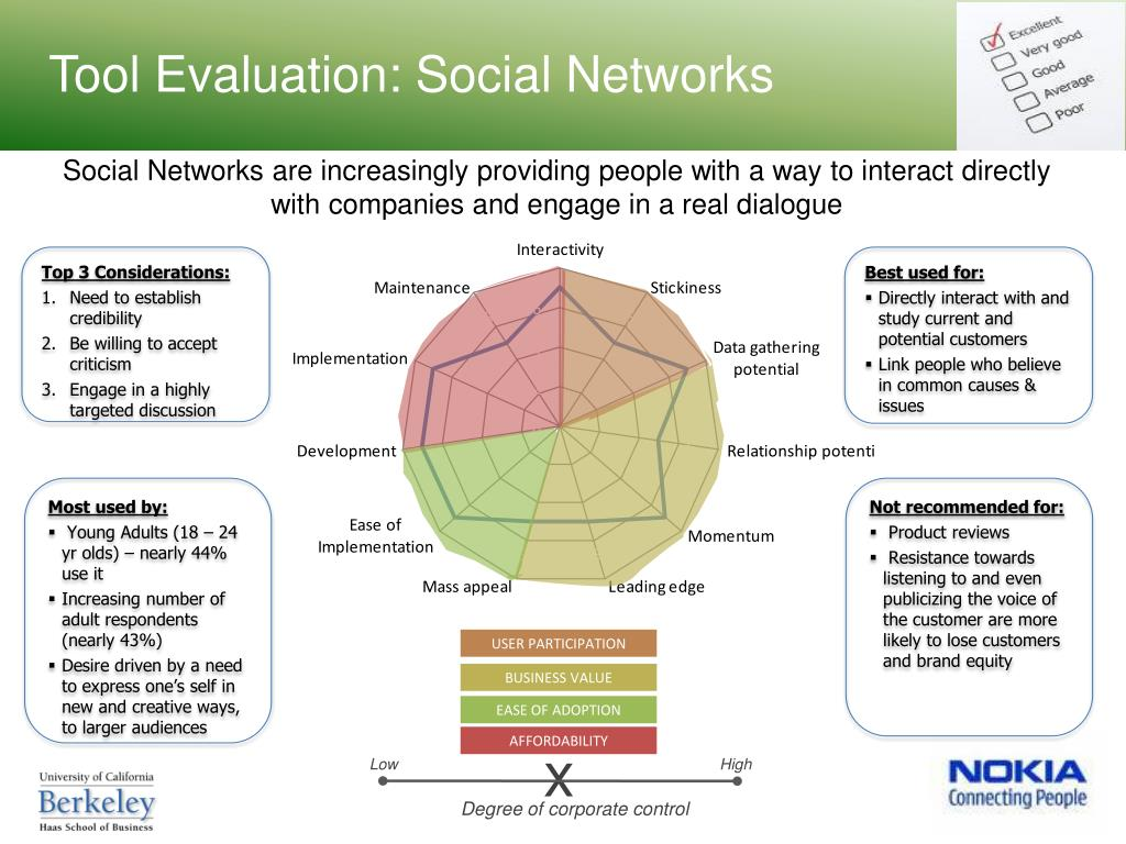 Tool Evaluation: Social Networks