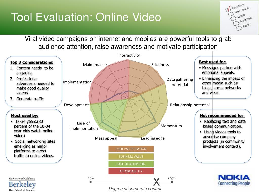 Tool Evaluation: Online Video