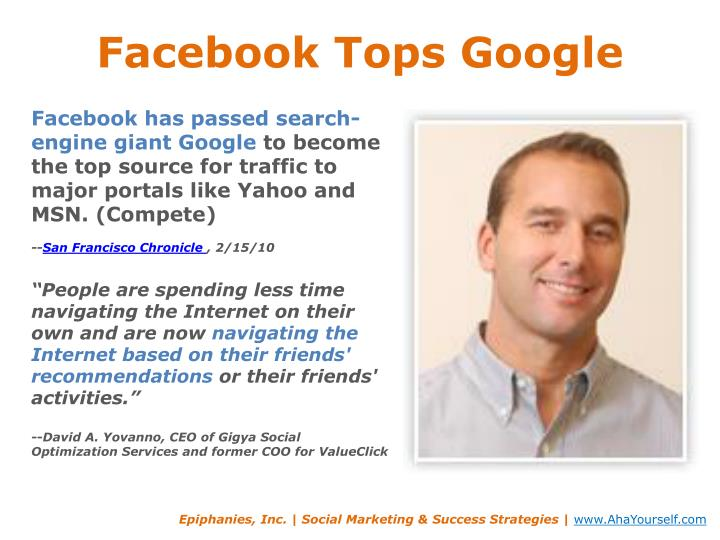 Facebook tops google
