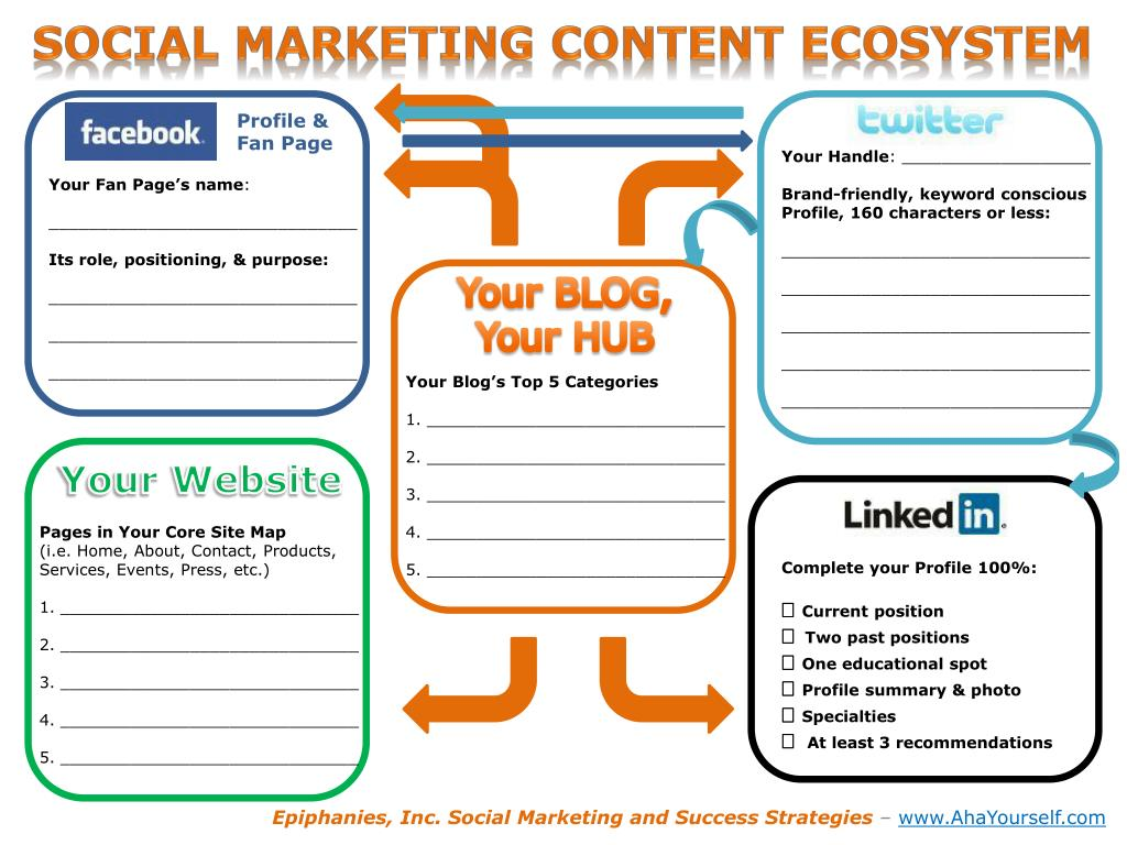 Social Marketing Content Ecosystem