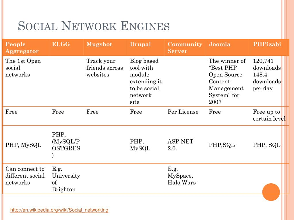 Social Network Engines