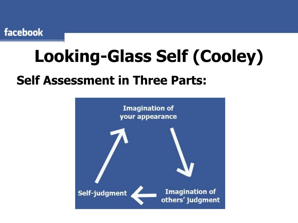 Looking-Glass Self (Cooley)