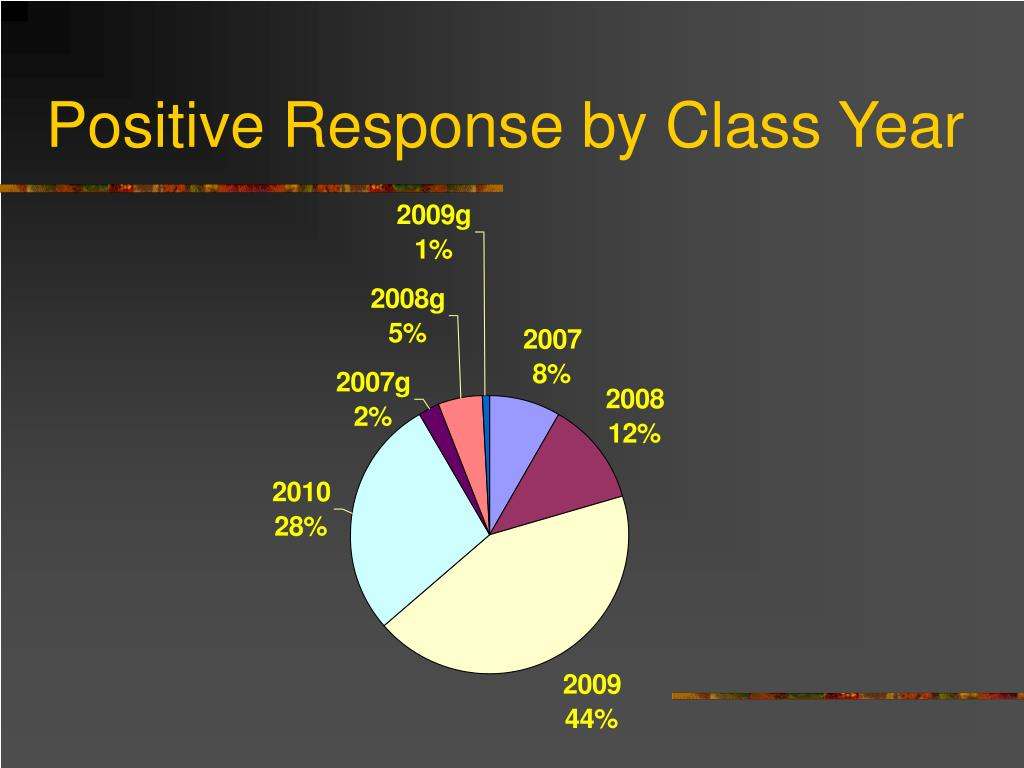 Positive Response by Class Year