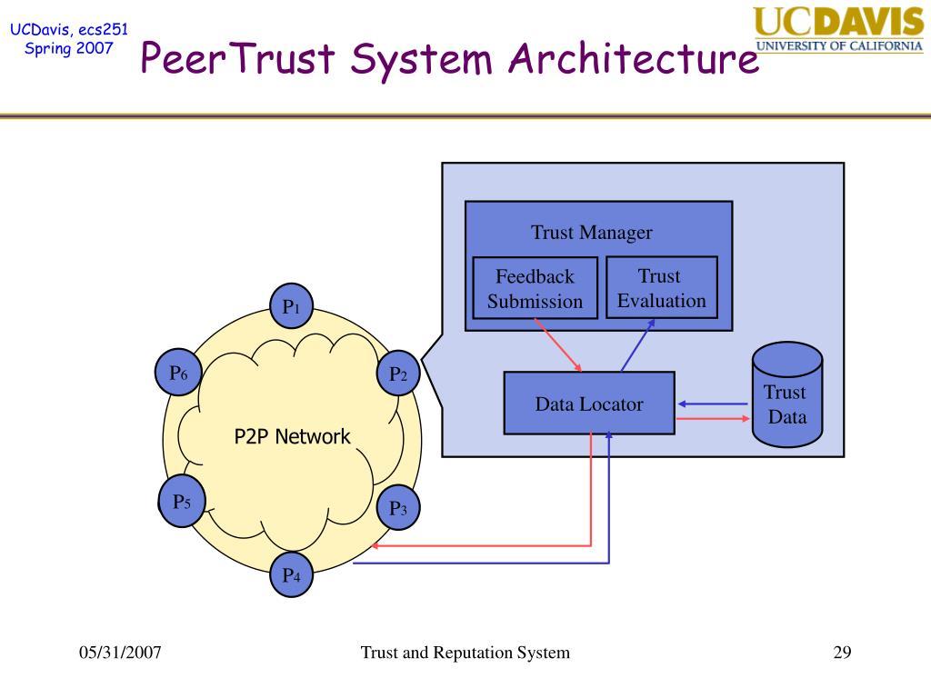 PeerTrust System Architecture