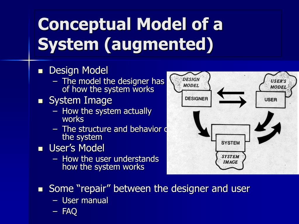 Conceptual Model of a System (augmented)