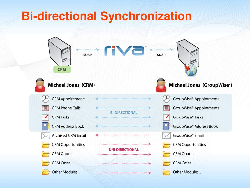 Bi-directional Synchronization