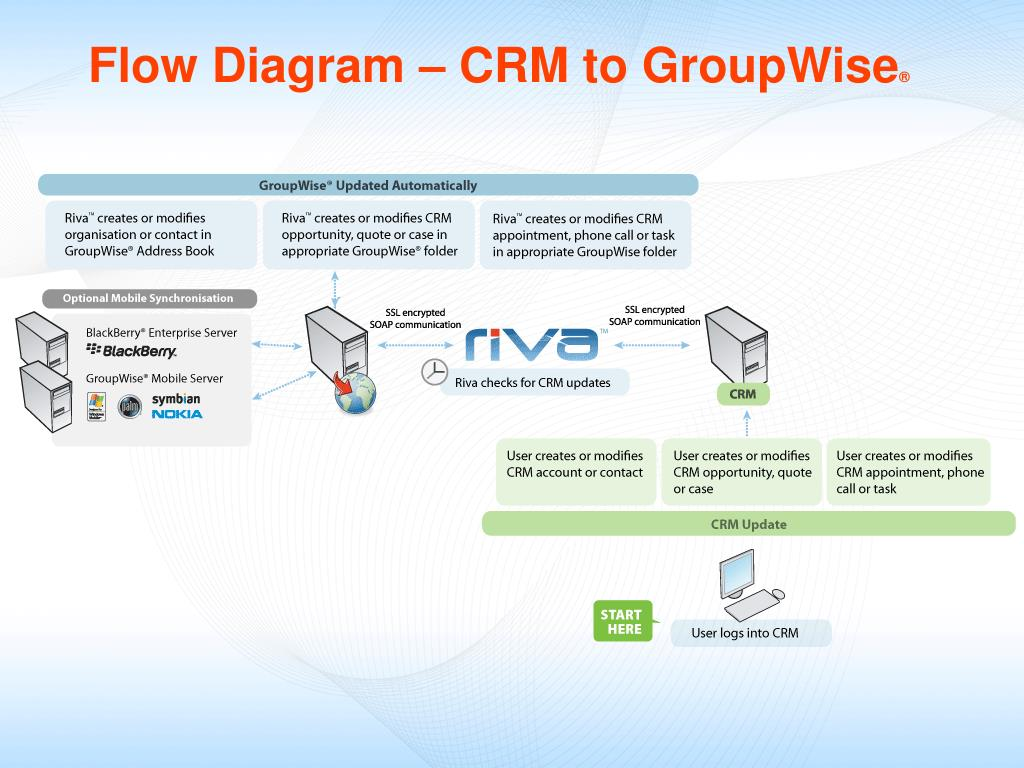 Flow Diagram – CRM to GroupWise