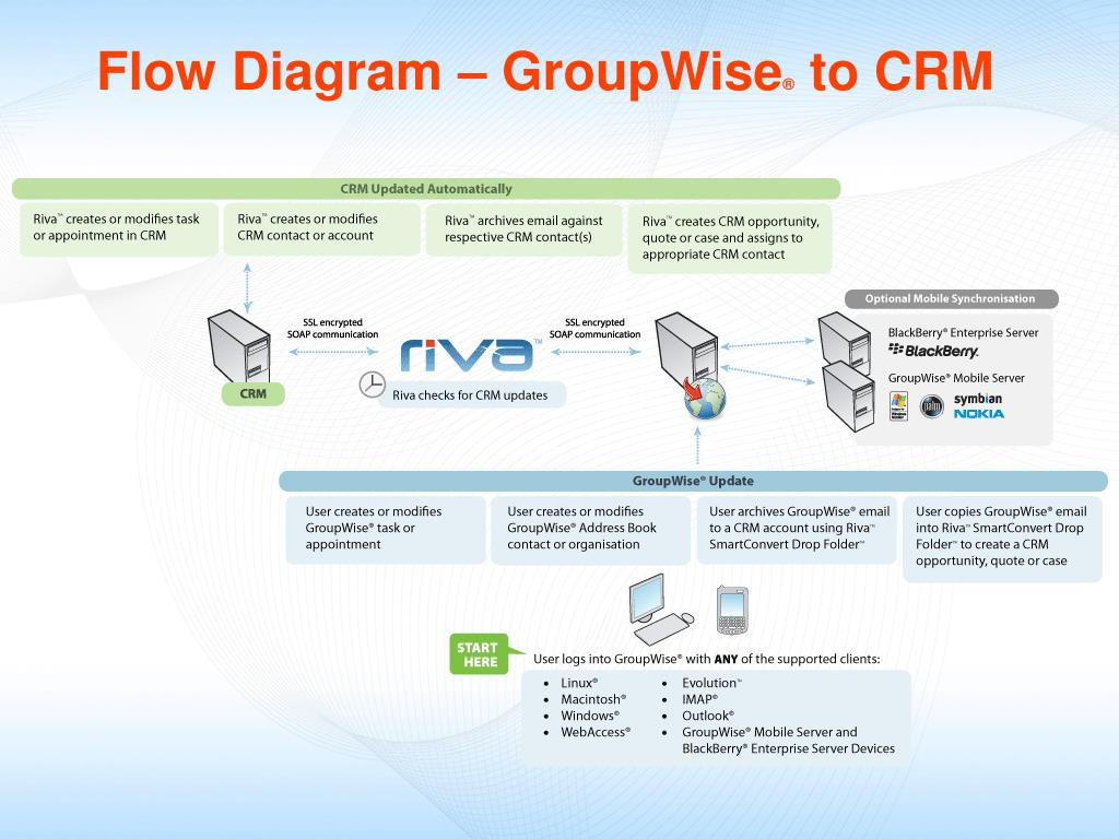Flow Diagram – GroupWise