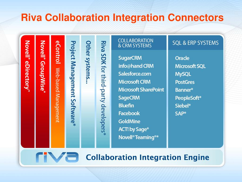Riva Collaboration Integration Connectors