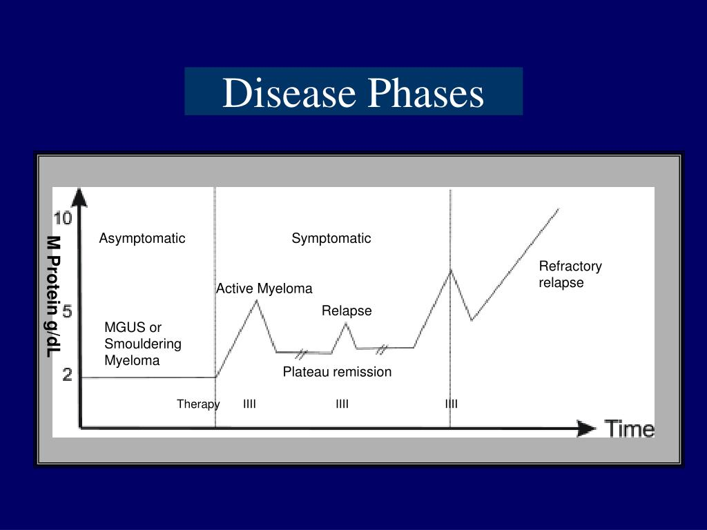 Disease Phases
