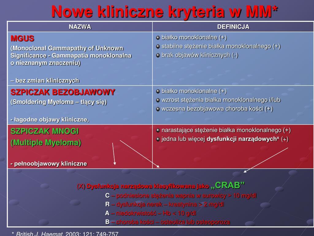 Nowe kliniczne kryteria w MM*