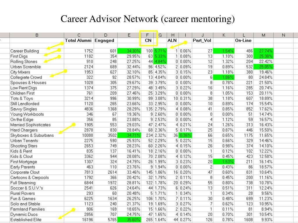 Career Advisor Network (career mentoring)