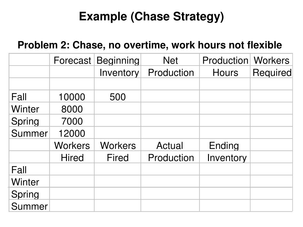 Example (Chase Strategy)