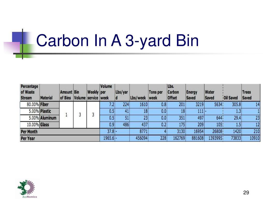 Carbon In A 3-yard Bin