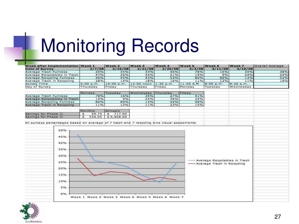 Monitoring Records