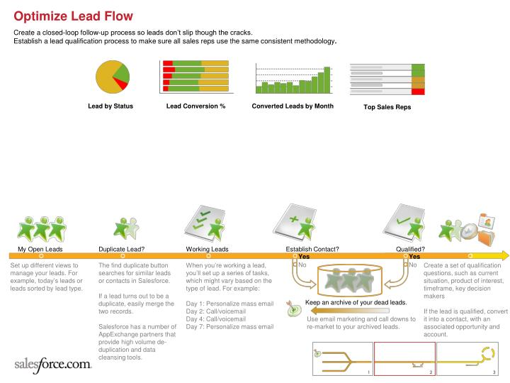 Optimize Lead Flow