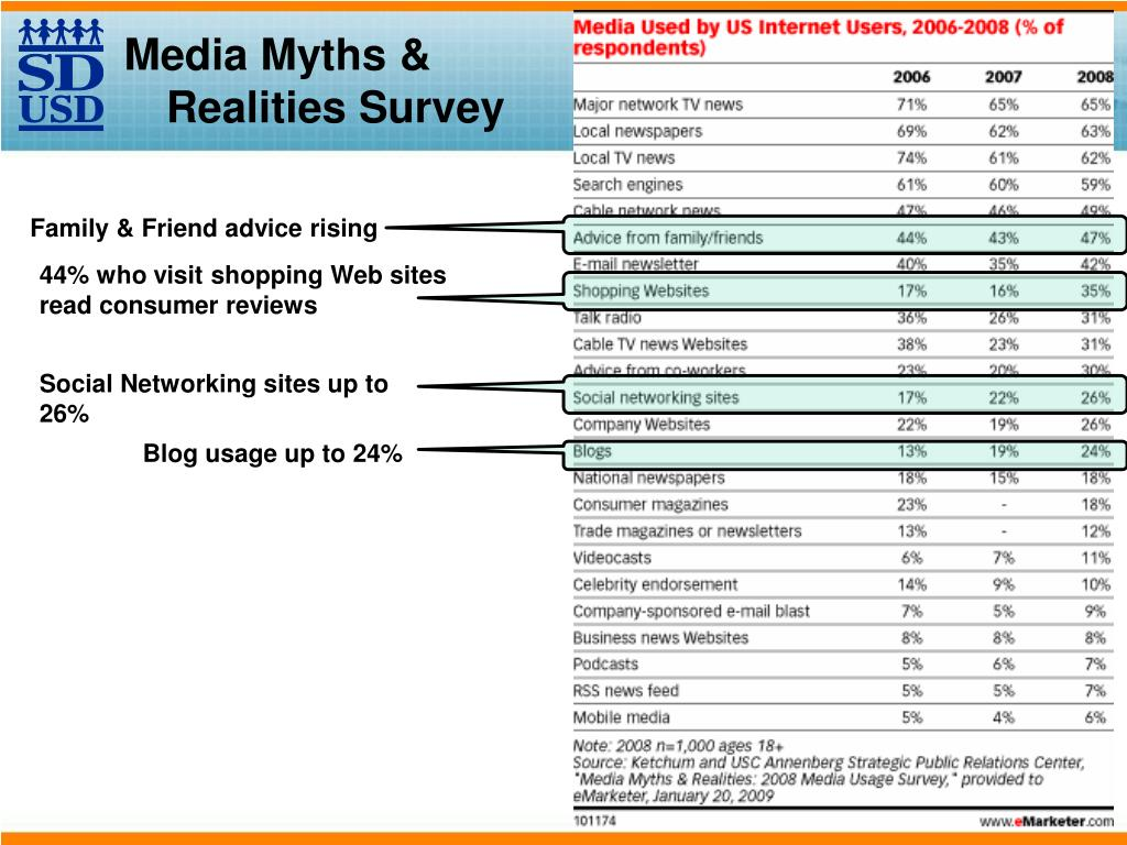 Media Myths & Realities Survey