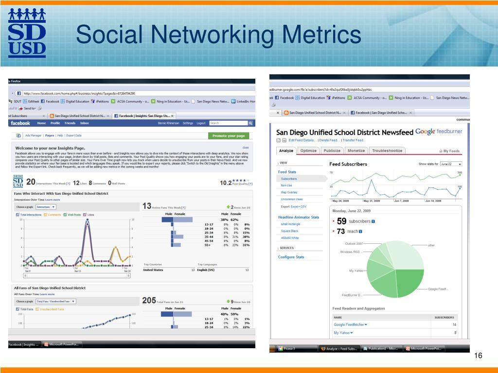 Social Networking Metrics