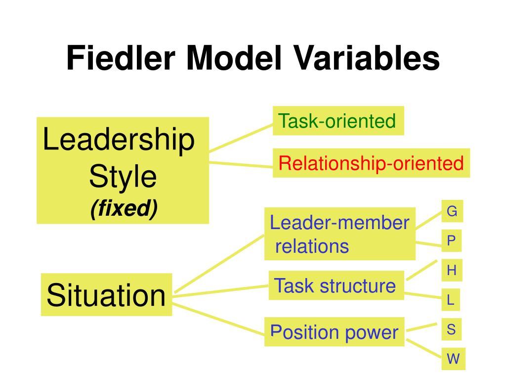 Fiedler Model Variables