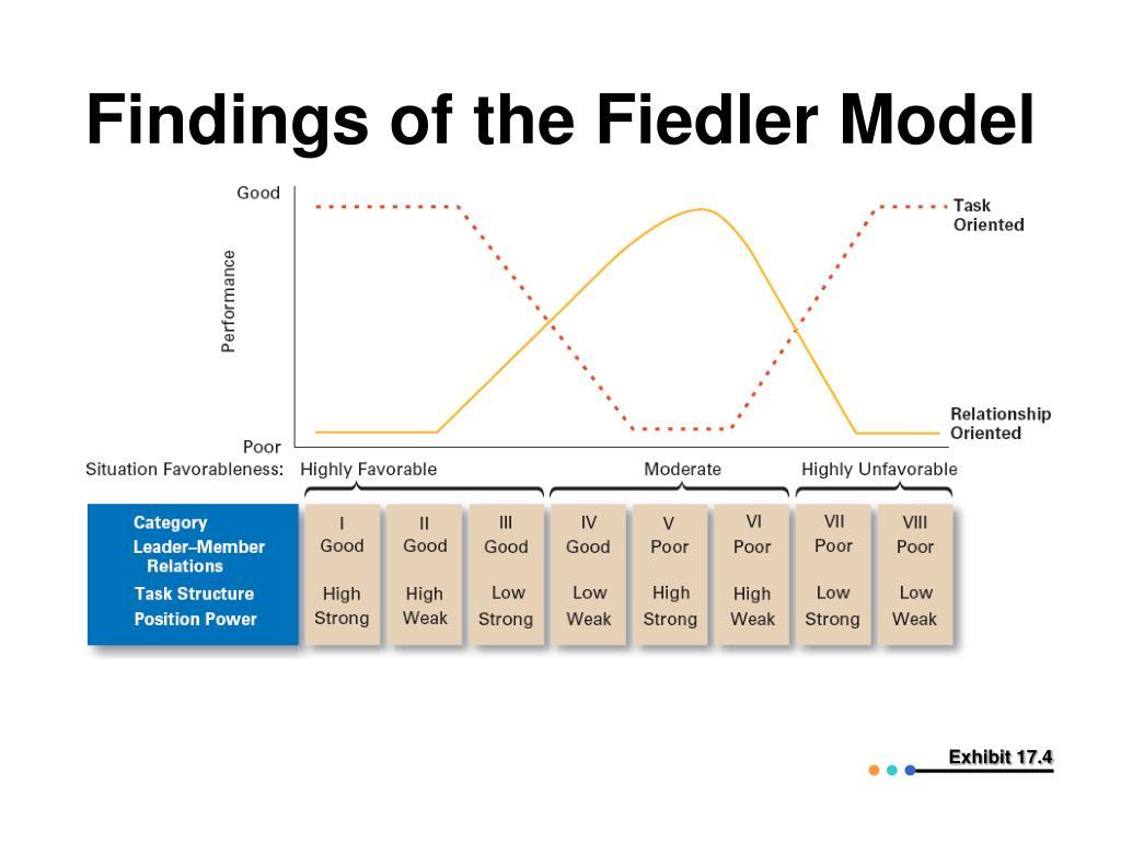 Findings of the Fiedler Model