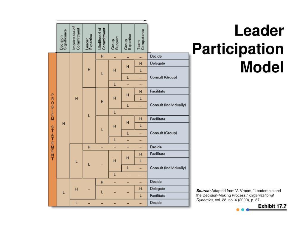 Leader Participation Model