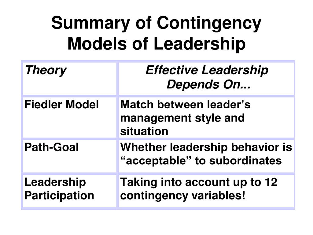 Summary of Contingency Models of Leadership