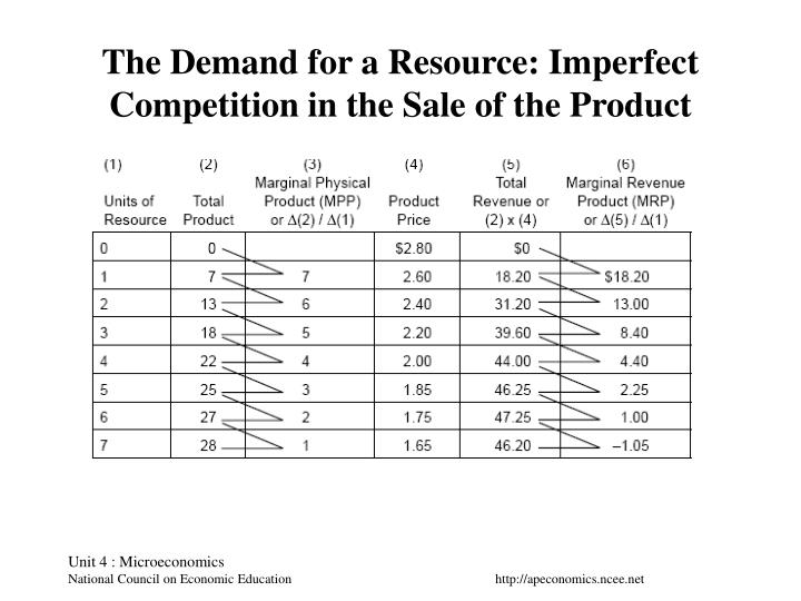 The demand for a resource imperfect competition in the sale of the product