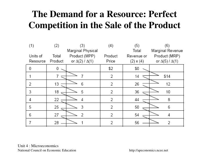 The demand for a resource perfect competition in the sale of the product