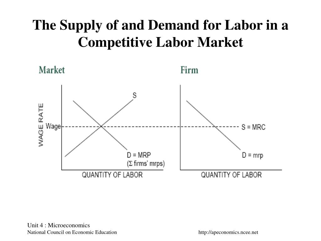 The Supply of and Demand for Labor in a