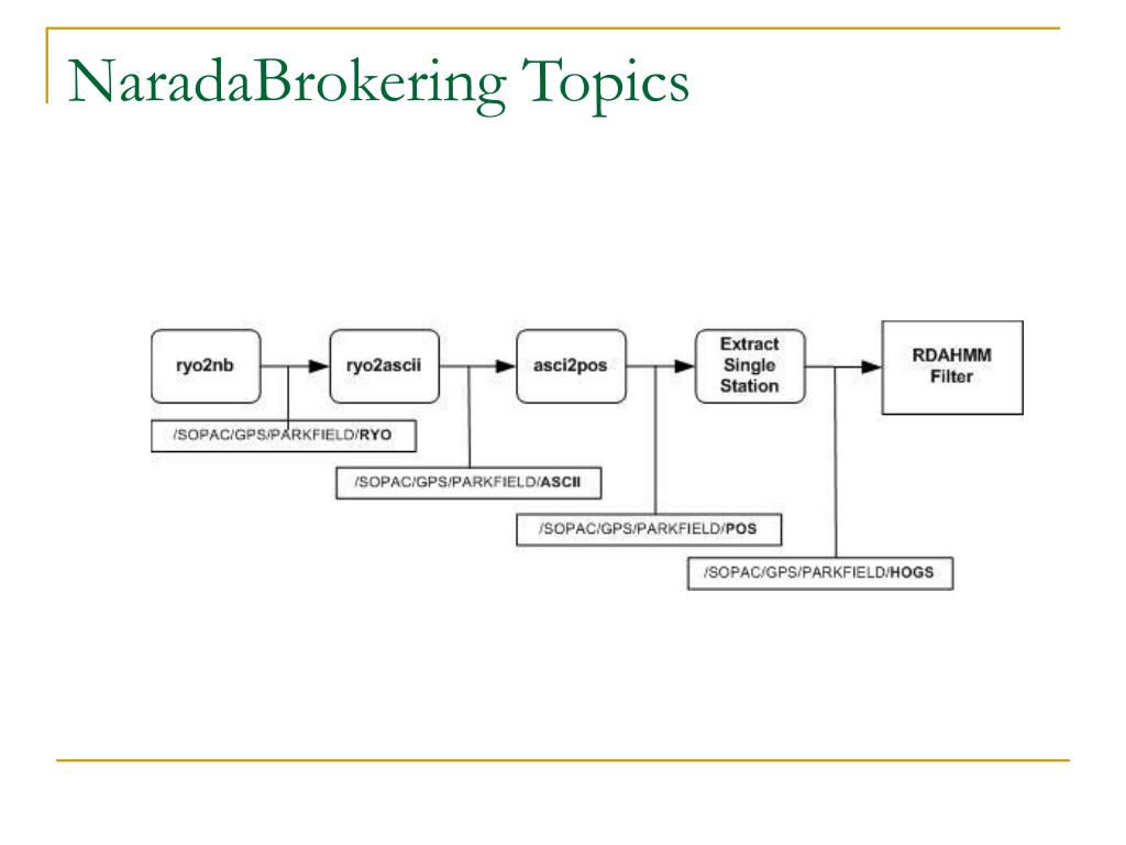 NaradaBrokering Topics