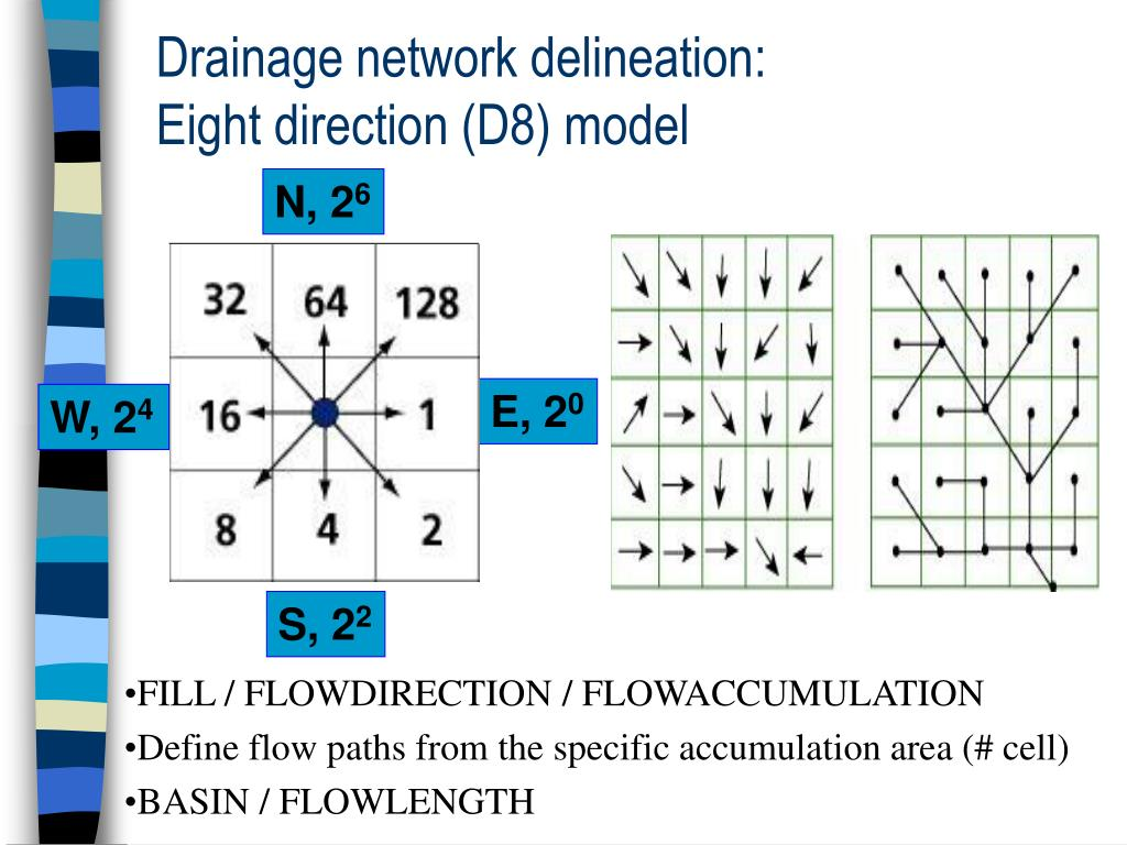 Drainage network delineation: